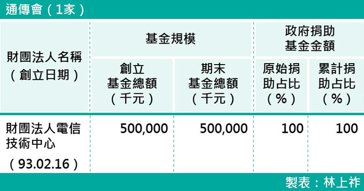 20-各部會下轄財團法人基金規模-通傳會(1家)