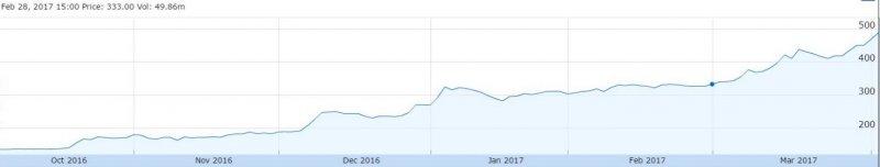 日本夏普公司最近半年的股價走勢,股價創四年來之新高。(取自google finance)