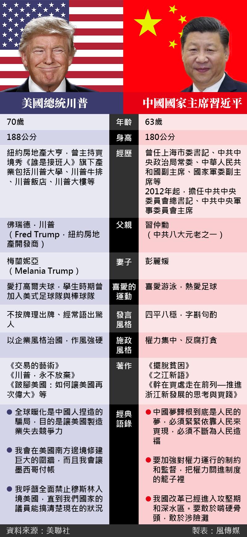 美國總統川普與中國國家主席習近平比一比(照片:美聯社/製圖:風傳媒)