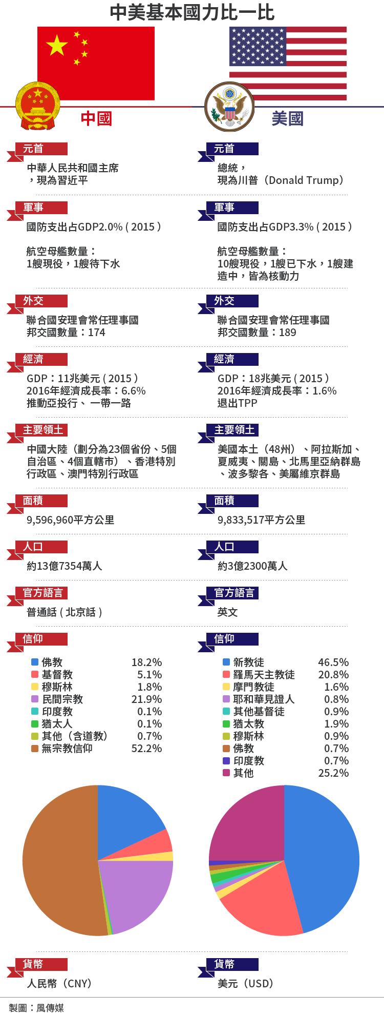 中國與美國兩大強權超級比一比(風傳媒製圖)