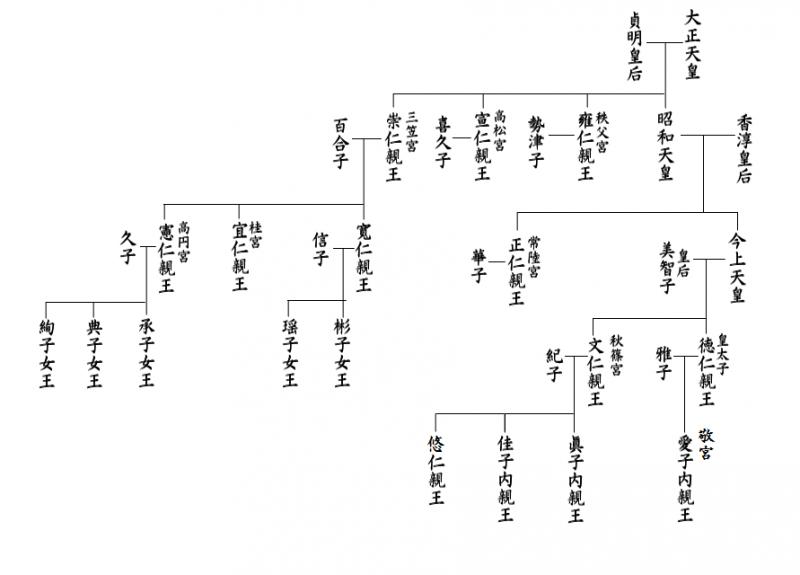 日本皇室世系圖。(Myopia、代言人@Wikipedia/CC BY-SA 3.0)