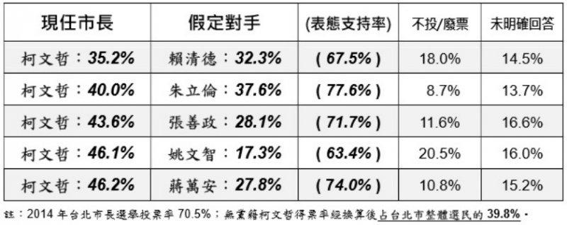 台北市長一對一民調結果
