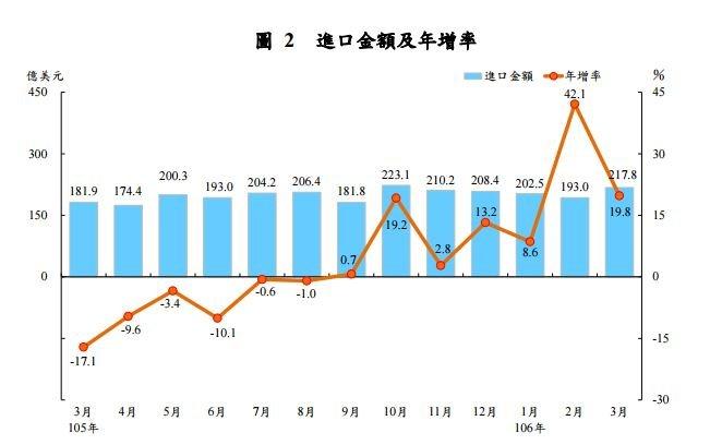 20170410-2017年3月進口金額及年增率。(財政部提供)