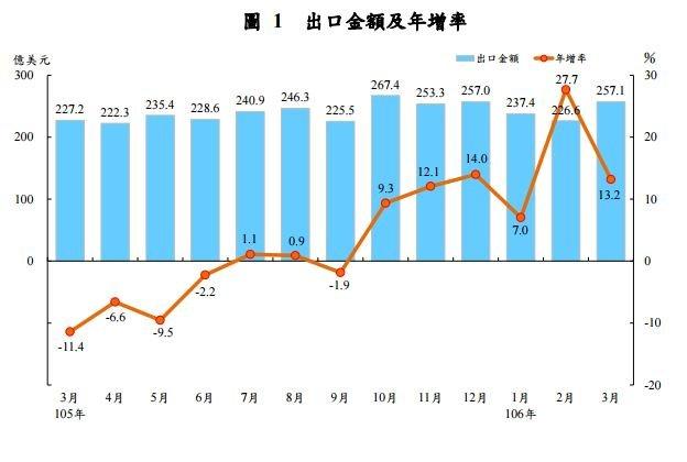 20170410-2017年3月出口金額及年增率。(財政部提供)