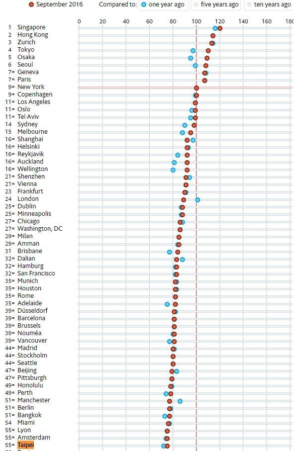 各城市物價指數排名。(圖/遠見雜誌提供)