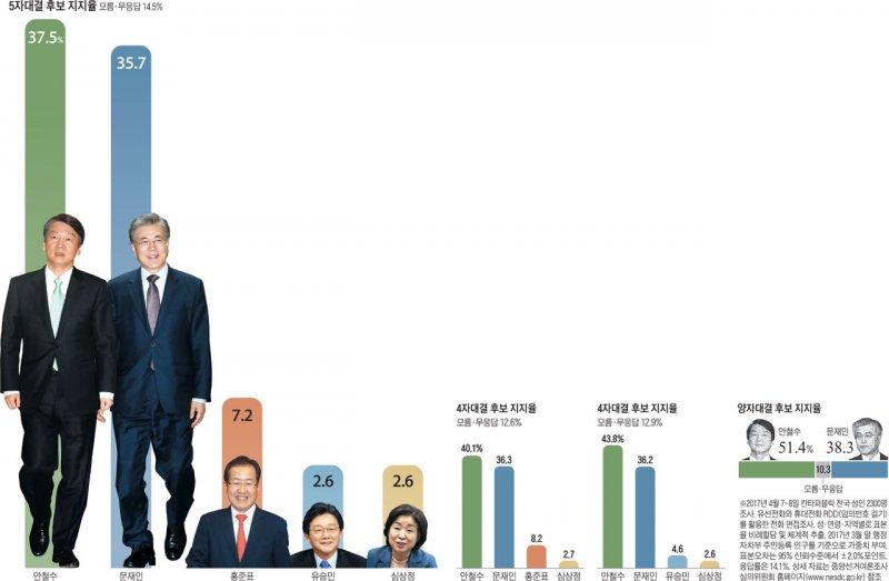 南韓總統大選倒數一個月,安哲秀的民調首次反超文在寅。
