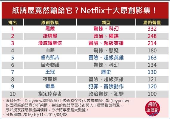 Netflix十大原創影集。(圖/網路溫度計提供)