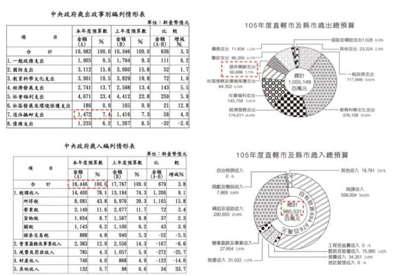 中央政府歲出政事別編列情形表。(取自行政院主計總處)