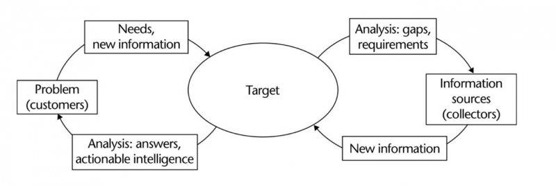 2017-04-11(目標導向的情報評估流程,資料來源:Intelligence Analysis)