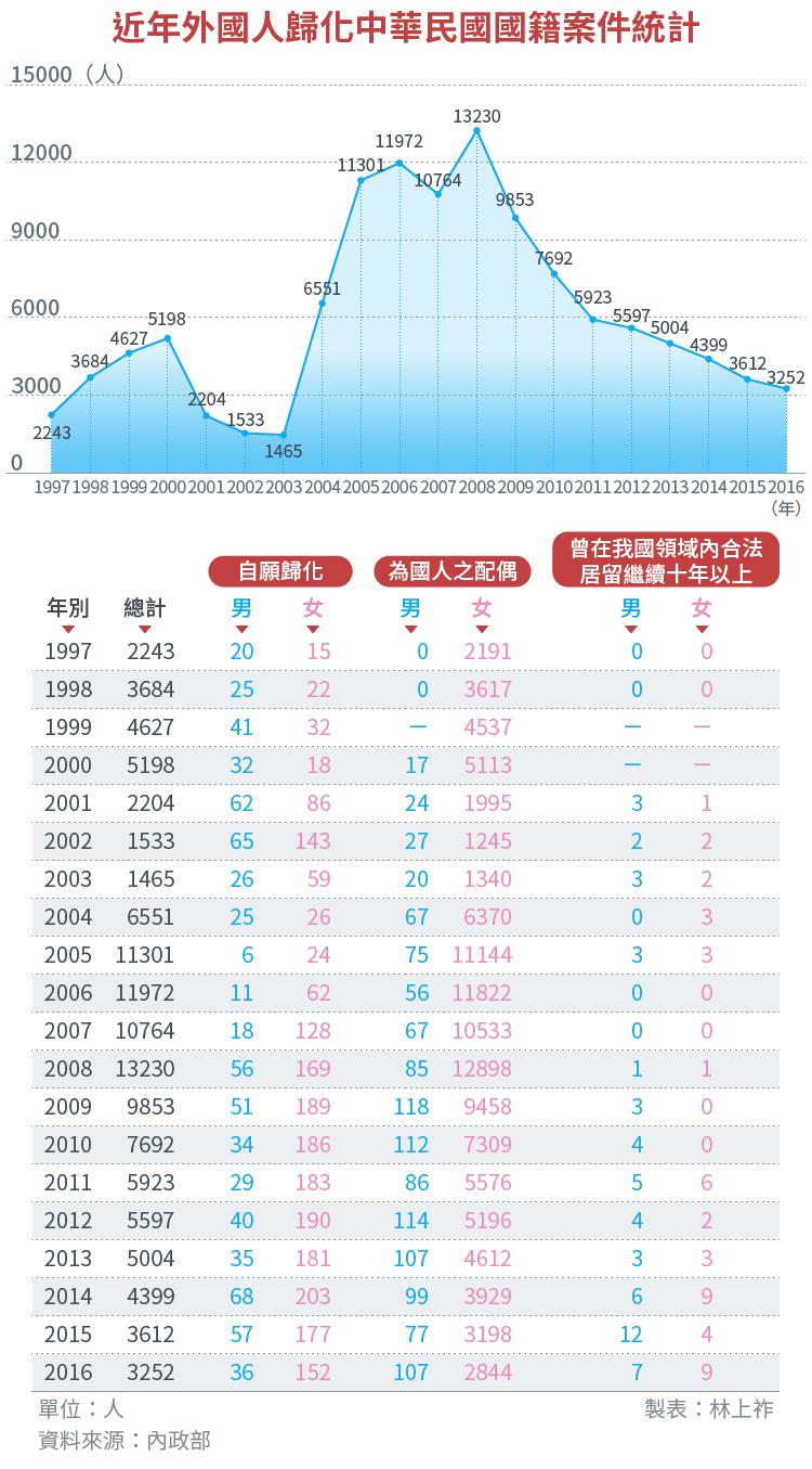 20170412-SMG0034-E02-近年外國人歸化中華民國國籍案件統計-01.png