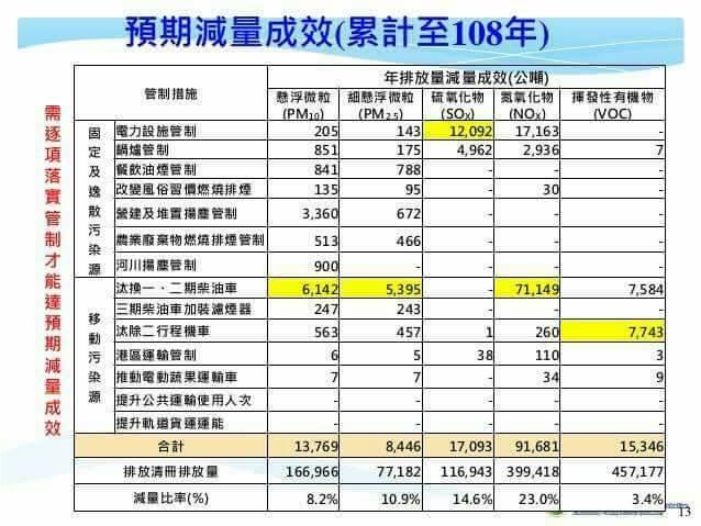 20170414-空污 空氣污染 預期減量成效(累計至108年)(環保署提供)