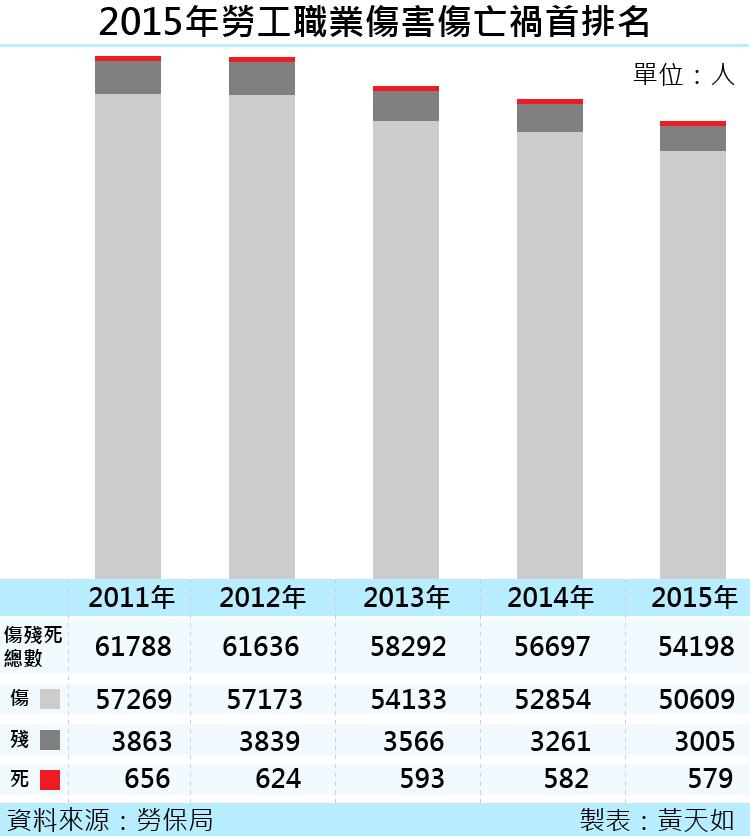 天如專題-20170414-SMG0035-國內近5年勞工職業傷害傷亡人數統計-01.png