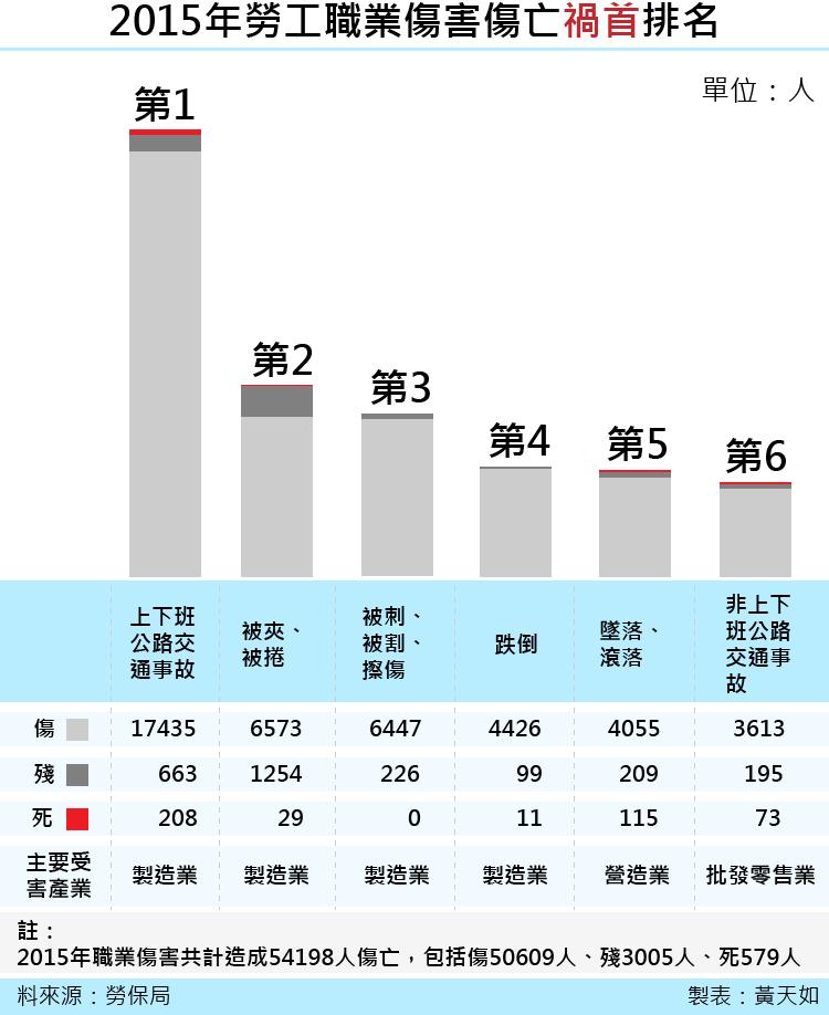 天如專題-20170414-SMG0035-2015年勞工職業傷害傷亡禍首排名.png