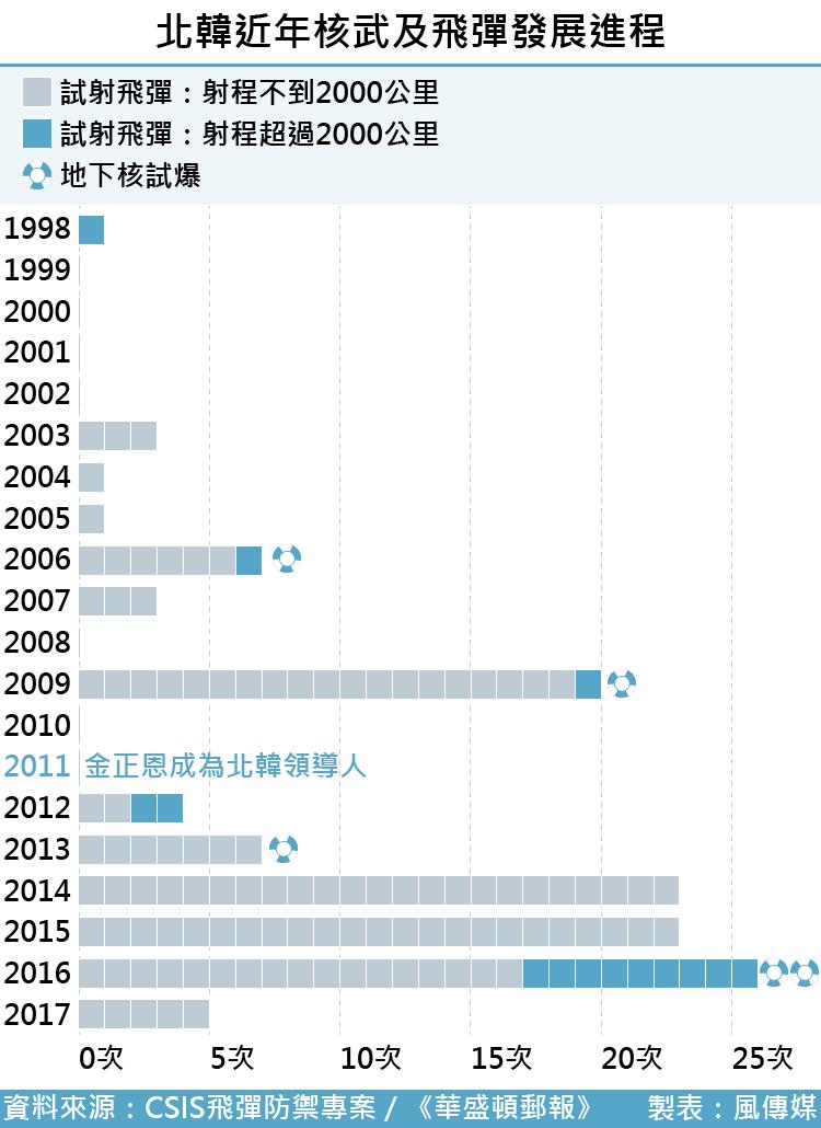北韓近年核武及飛彈發展進程(風傳媒製圖)