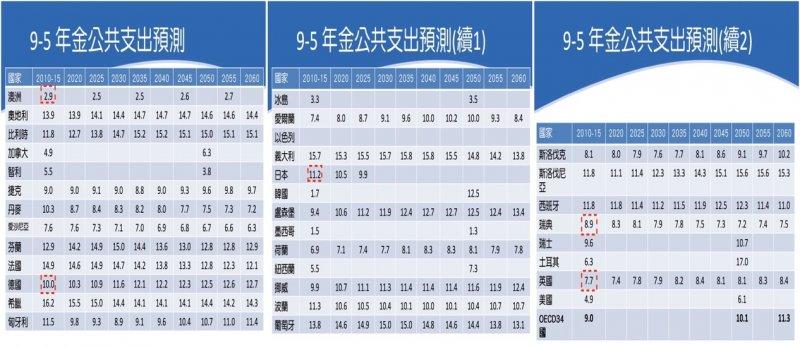 2017-04-18年金公共支出預測。(資料來源:總統府國民年金改革委員會。)