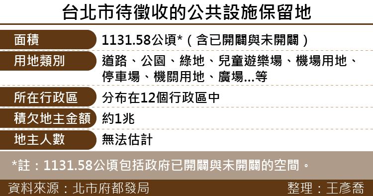 20170420-SMG0035-台北市待徵收的公共設施保留地-01.png