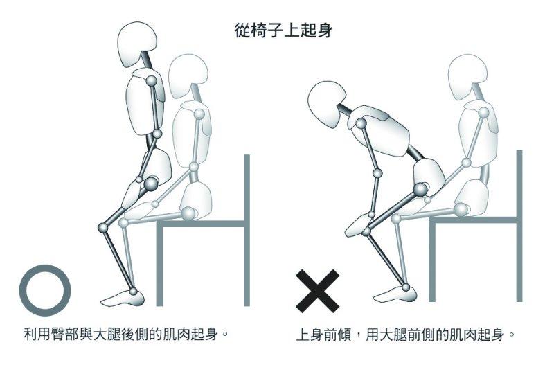 從椅子上站起來的姿勢.jpg