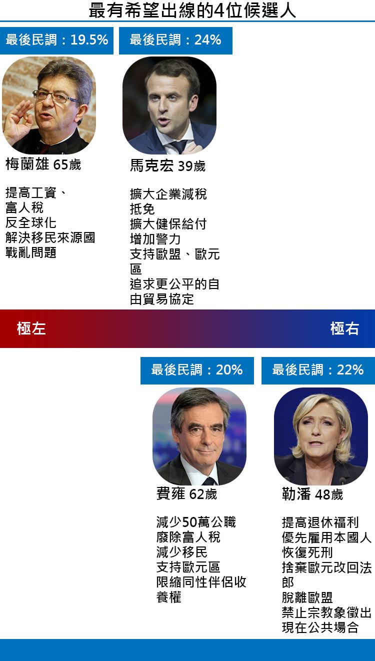 2017法國總統大選懶人包-最有希望的4位候選人(整理/王穎芝。圖/鄭力瑋)
