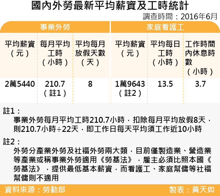 20170422-SMG0035天如專題-國內外勞最新平均薪資及工時統計-01.png