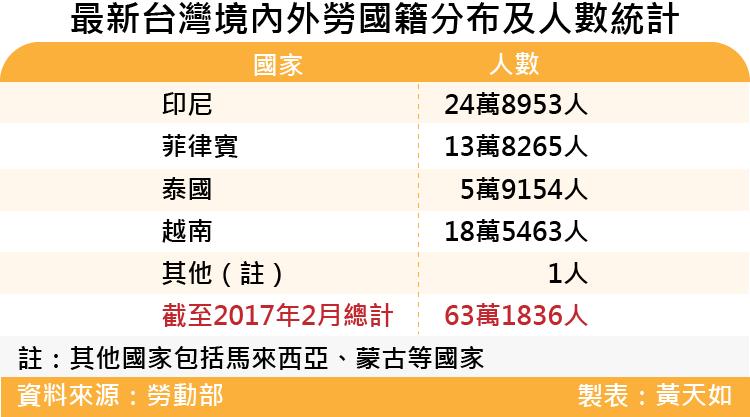 20170422-SMG0035天如專題-最新台灣境內外勞國籍分布及人數統計.png