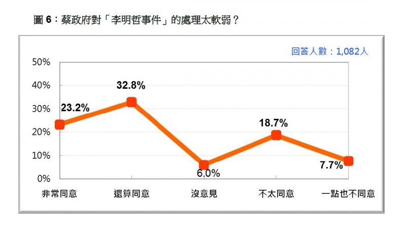 2017-04-23-台灣民意基金會民調-是否同意「蔡政府對李明哲事件處理太軟弱」-台灣民意基金會提供