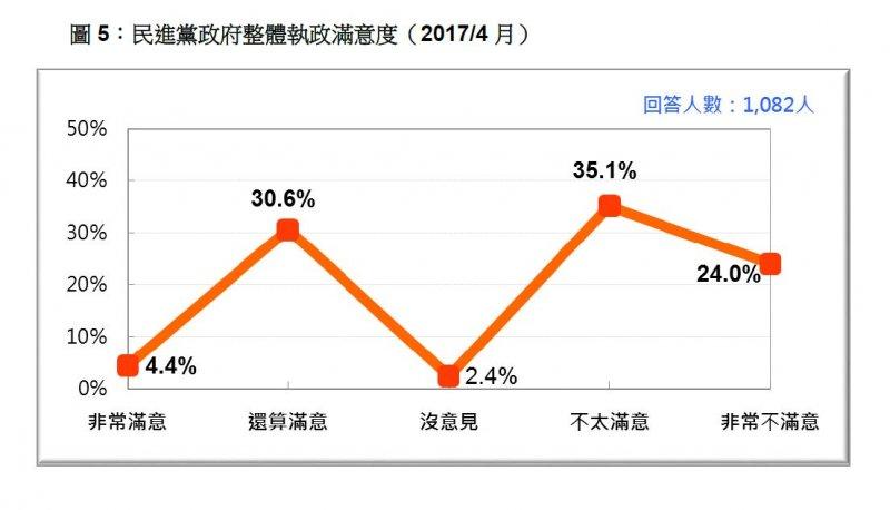 2017-04-23-台灣民意基金會民調-民進黨政府整體施政滿意度-台灣民意基金會提供