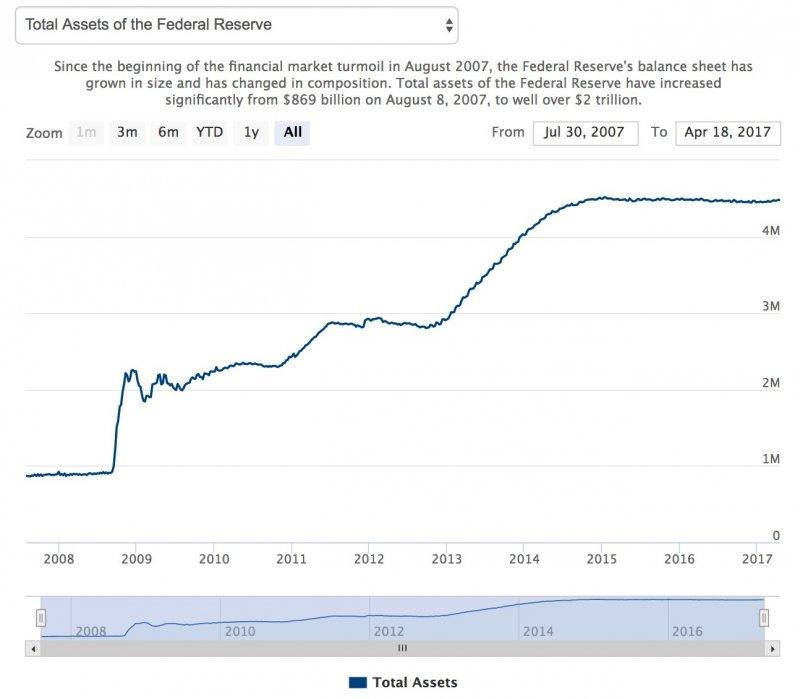 2008~2016聯準會的資產負債表趨勢(擷取自聯準會網站)