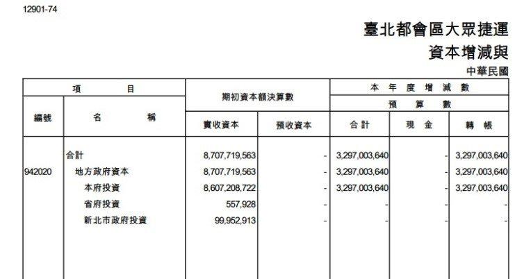 台北都會區大眾捷運2014年決算(作者提供)