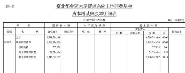 台北都會區大眾捷運2016年決算(作者提供)