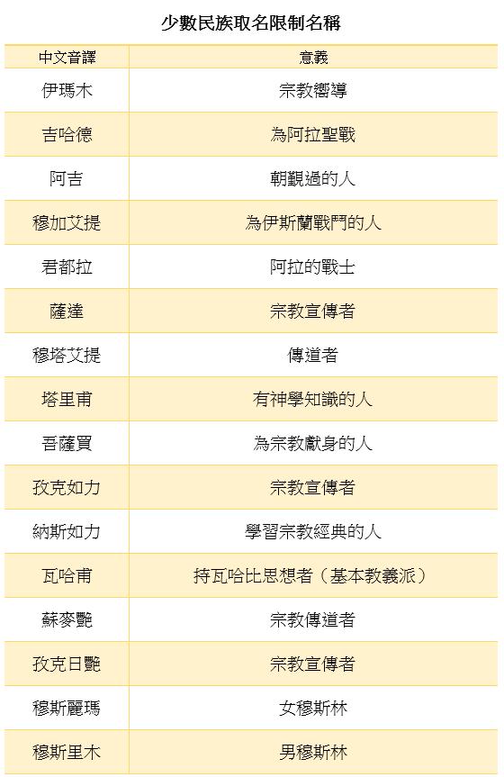 中國新疆維吾爾地區的《少數民族取名限制名稱》清單〈一〉。