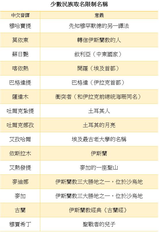 中國新疆維吾爾地區的《少數民族取名限制名稱》清單〈二〉。