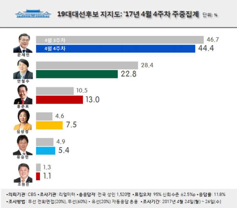 文在寅(44.4%)已大幅拉開與安哲秀(22.8%)的差距,三到五名依序是洪准杓、沈相奵、劉承旼。(Realmeter官網)