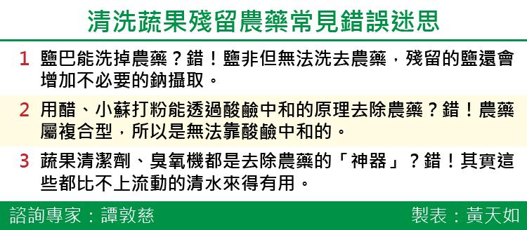 20170429-SMG0035-清洗蔬果殘留農藥常見錯誤迷思-01.png