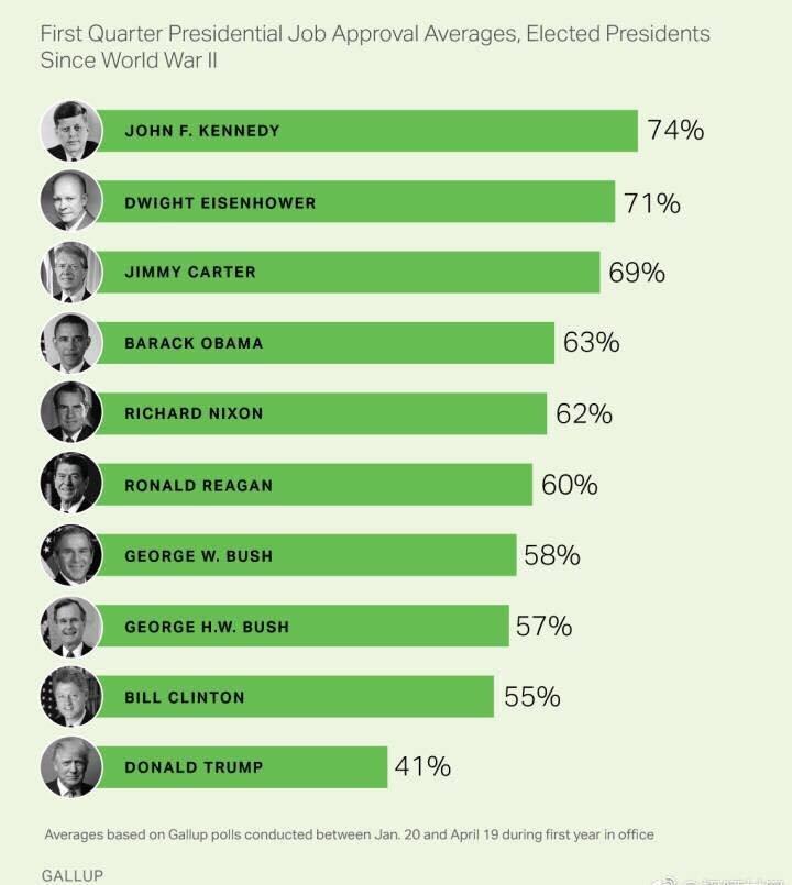 蓋洛普民調則指出,就新總統上任3個月來說,川普是二次大戰以來,民調最低的。