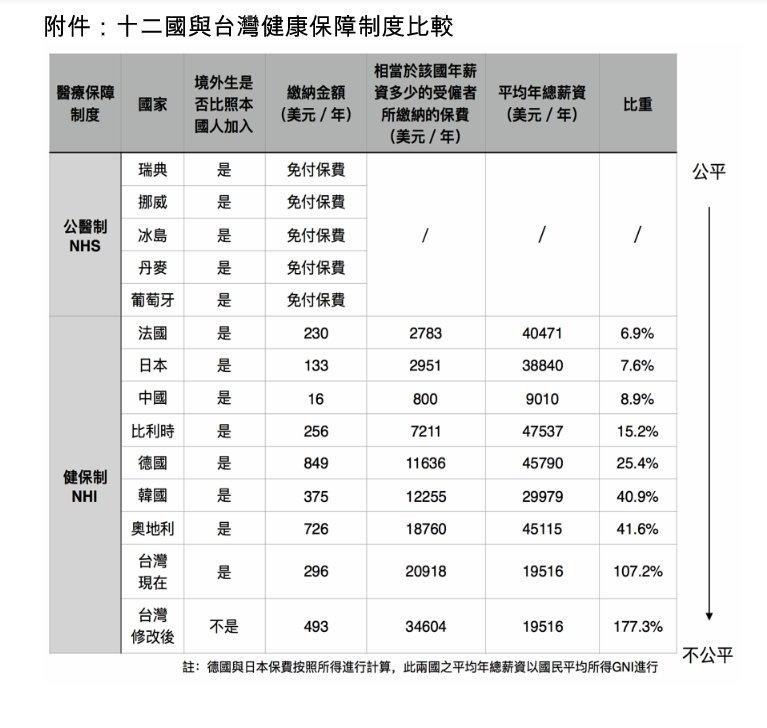 健保比較(圖/境外生權益小組)