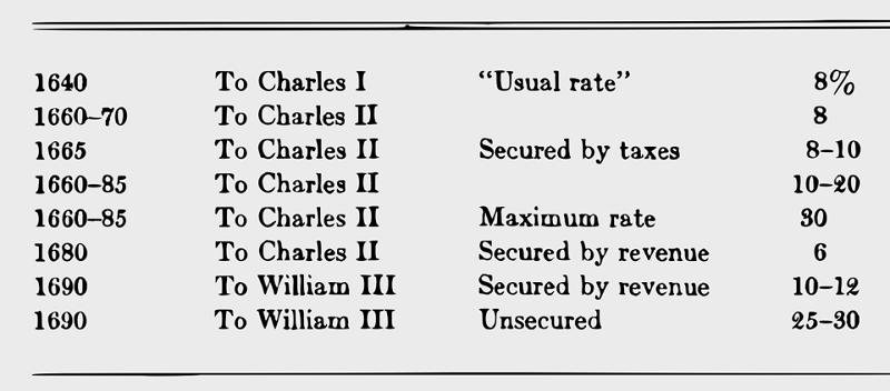 17世紀英國王室的借貸成本。資料來源:《利率史》