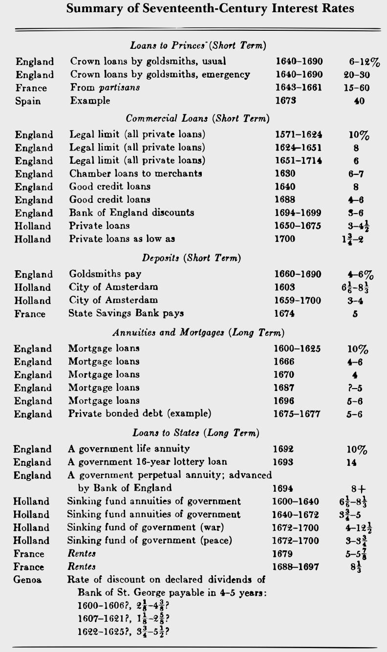 17世紀西歐利率彙編。資料來源:《利率史》
