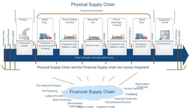 實體供應鏈與金融供應鏈對照圖。資料來源:APEC E-Commerce Business Alliance
