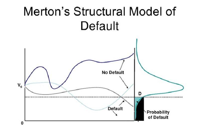 莫頓的企業資本結構與信用風險評估模型概覽