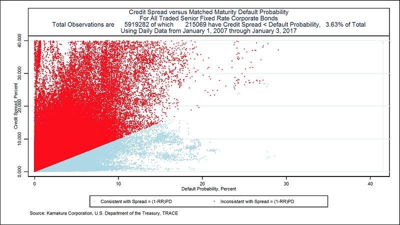 授信利率加碼與違約機率的大數據分析。資料來源:Kamakura Corporation