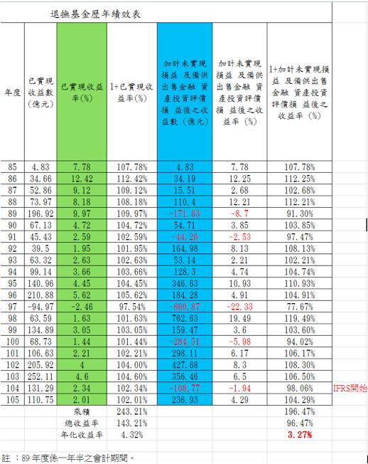 退撫基金截至105年12月底止,加計未實現損益及備供出售金融資產投資評價損益後之收益率則是3.27%。(李愛民提供)