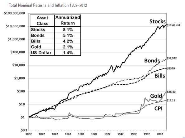 圖一,摘自《Stocks for the Long Run》一書。(李愛民提供)