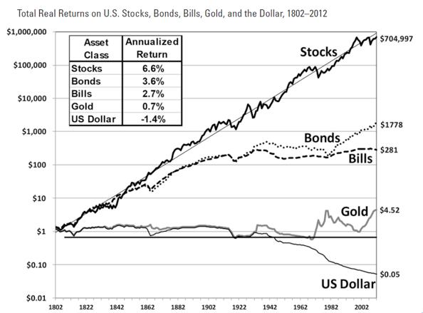 圖二,摘自《Stocks for the Long Run》一書。(李愛民提供)