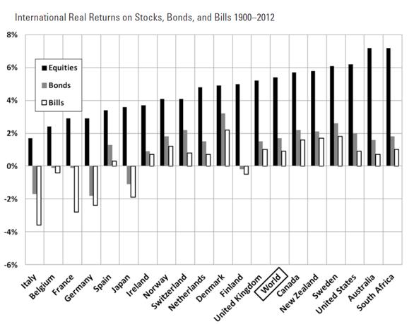 圖三,摘自《Stocks for the Long Run》一書。(李愛民提供)