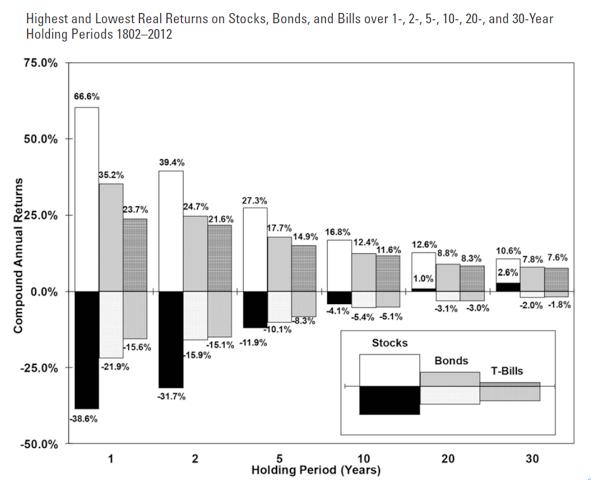 圖四,摘自《Stocks for the Long Run》一書。(李愛民提供)