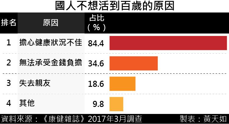 20170504-SMG0035-國人不想活到百歲的原因.png
