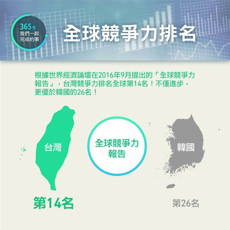 2017-05-04-蔡英文執政一周年成果發表-全球競爭力排名-民進黨中央提供