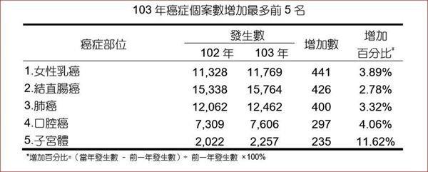 (圖片來源/國健署「103年癌症登記報告」,華人健康網提供)