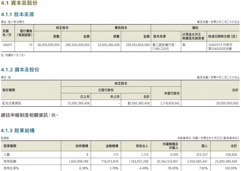 台積電105年度公司年報(取自台積電官方網站)