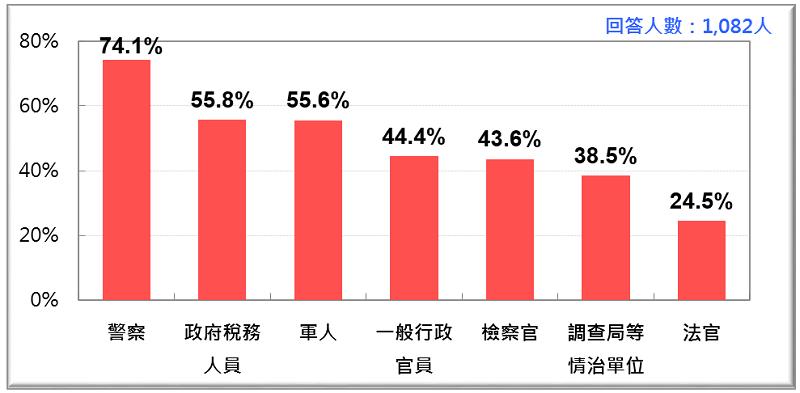 圖1:各類別政府官員好感排行榜。(台灣民意基金會)